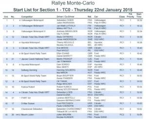 Lista startowa Dzien 1 - Rajd Monte Carlo 2015