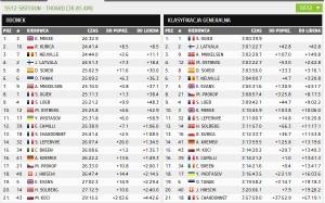 Wyniki OS12 Rally Monte Carlo