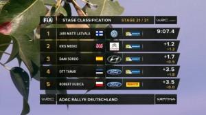 Robert Kubica - SS21 - Rajd Niemiec 2015
