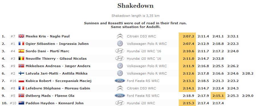 Shakedown Monte Carlo 2016