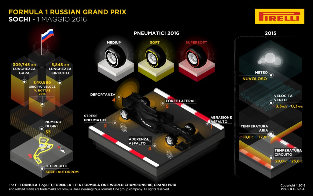 Russian Pirelli