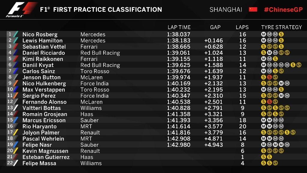FP1 GP China