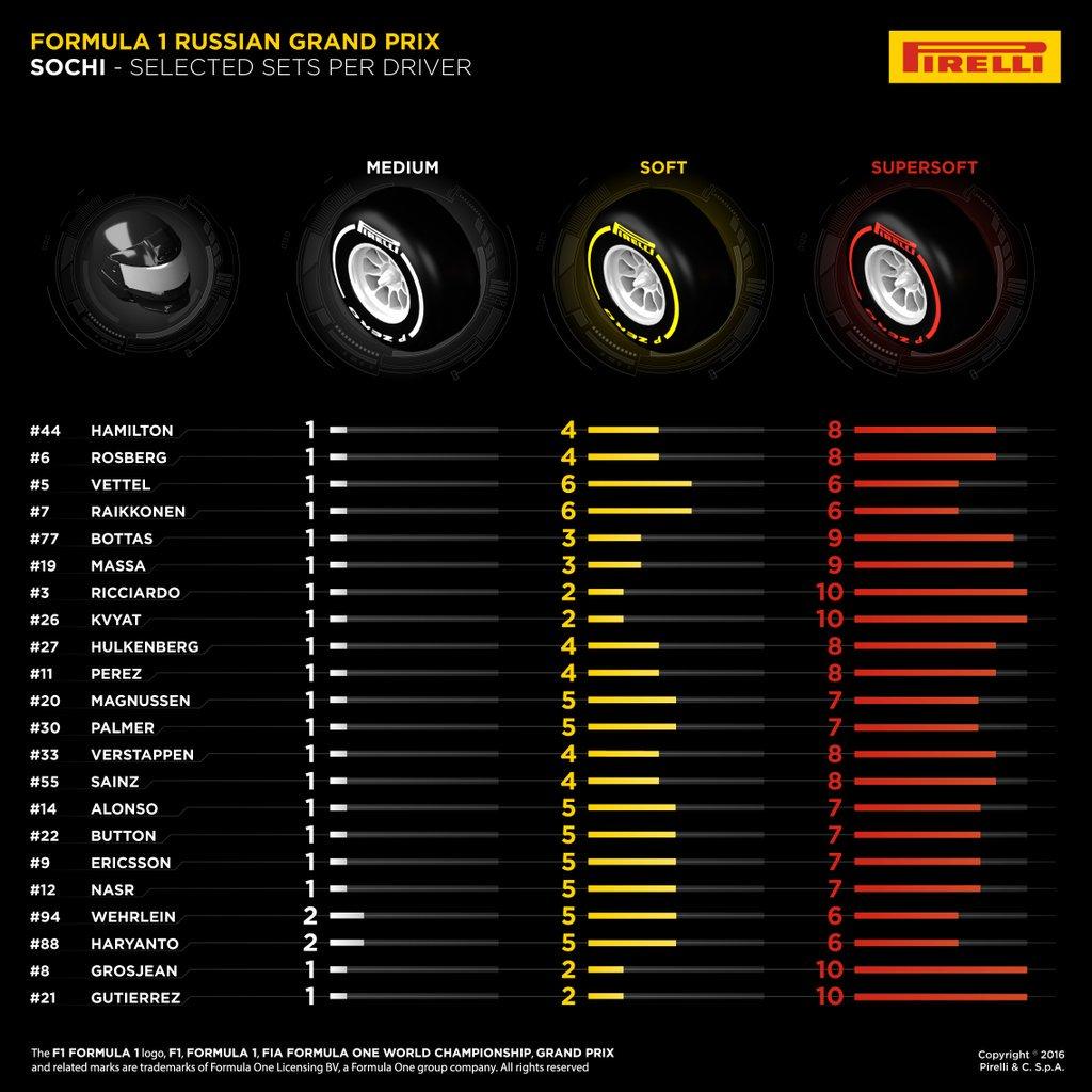 Pirelli Rusian F1 GP