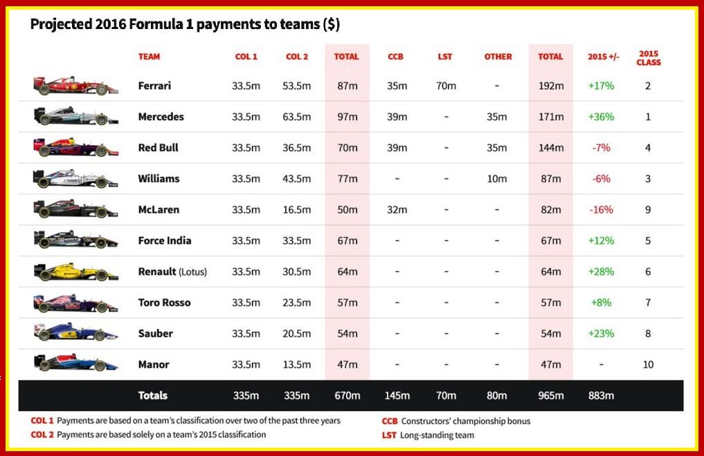 F1 cash