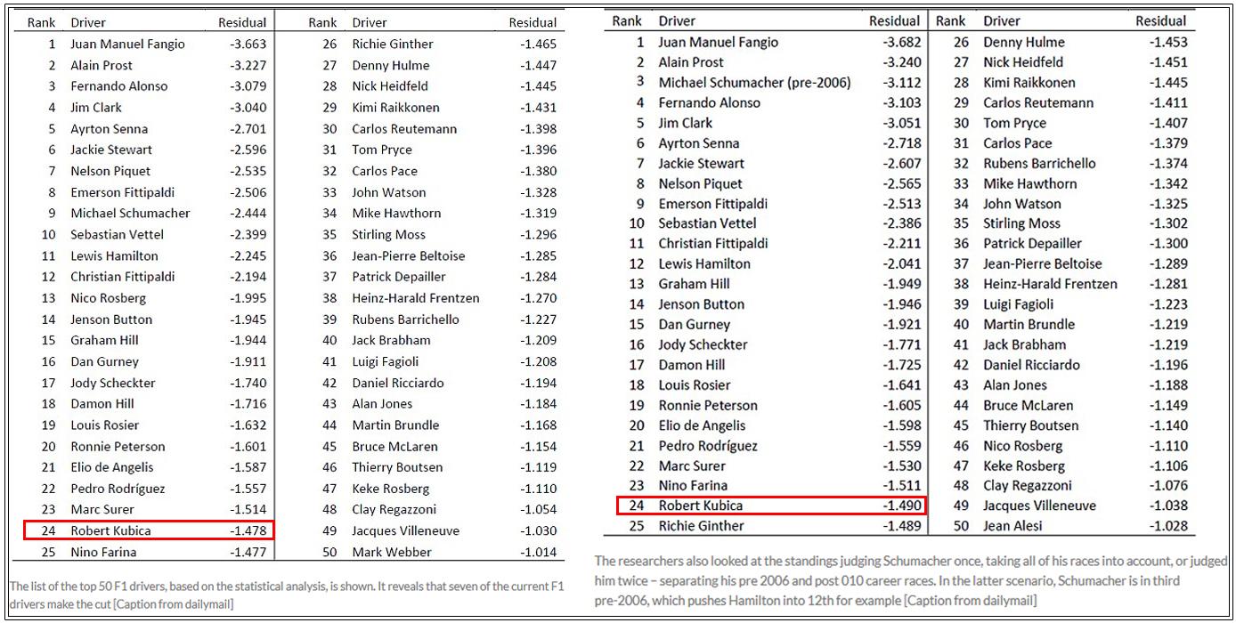 Ranking kierowców F1 pod względem talentu aniżeli szybkości samochodu. W rankingu jest Kubica.