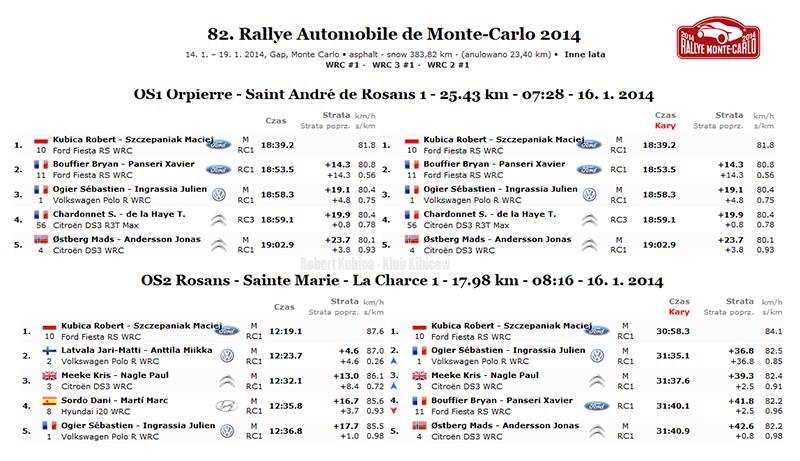 Robert Kubica wygrywa pierwszy odcinek specjalny WRC - Przechodzi do Historii - Rajd Monte Carlo 2014