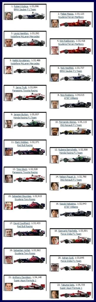 starting grid Bahrain 2008