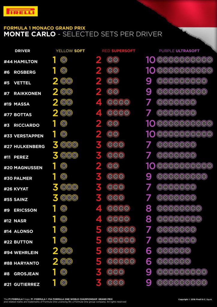 Pirelli Monaco drver