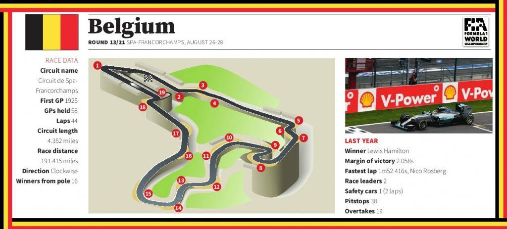 Spa-Francorchamps f1 gp