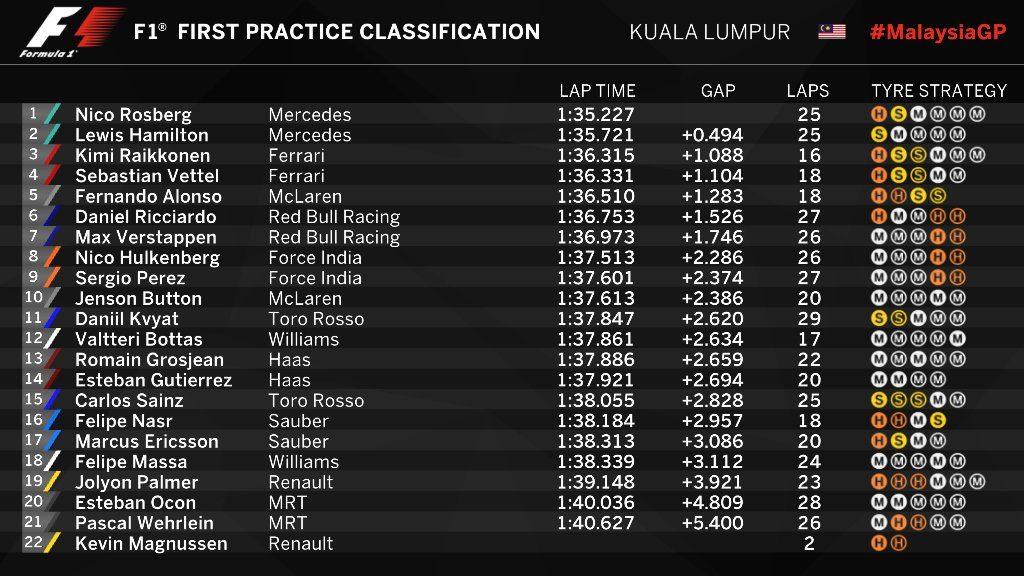 FP1 Malezja