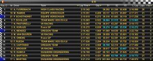 Robert Kubica - Renault Sport Trophy 23.09.2016 Trening 2 - wynik