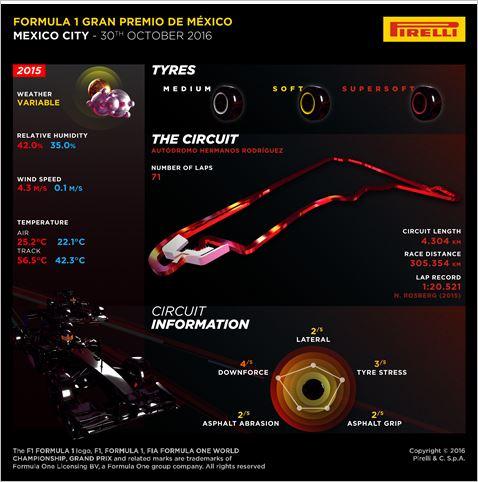 pirelli-f1-mexico