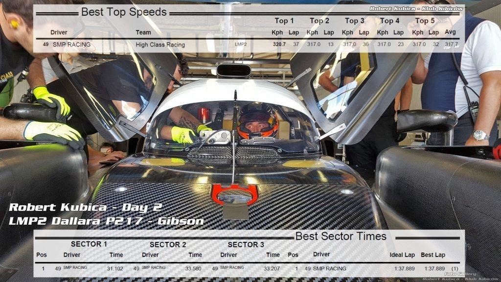 Robert Kubica dzien 2 testy Monza Dallara p217 w liczbach