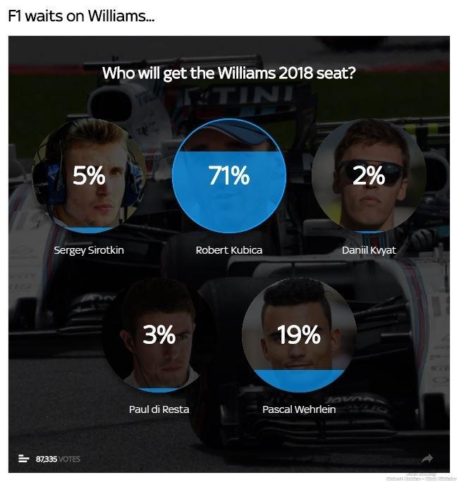 Sky Sports vote - Kubica 18.12.17