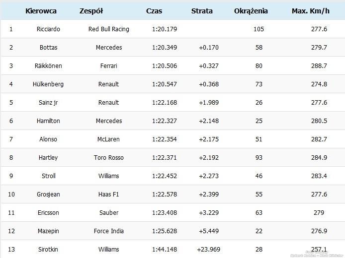 Wyniki dzien 1 Barcelona testy F1