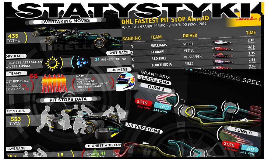 Statystyki F1