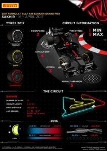 Statystyki : Grand Prix Bahrain 2018