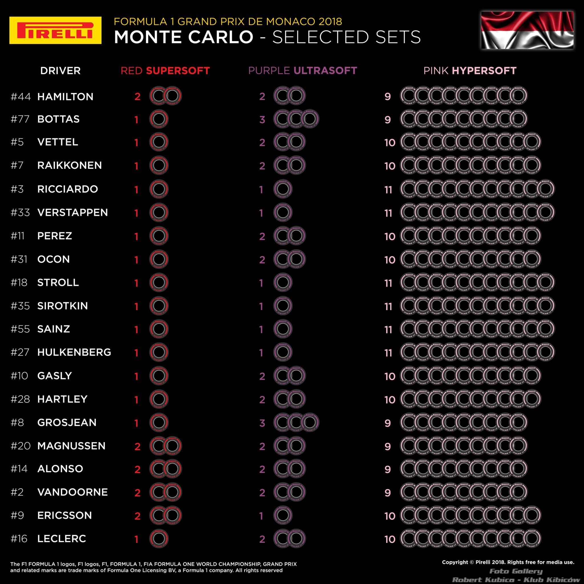 Opony na GP Monaco 2018